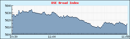 Click for life-size DSEX Index Graph